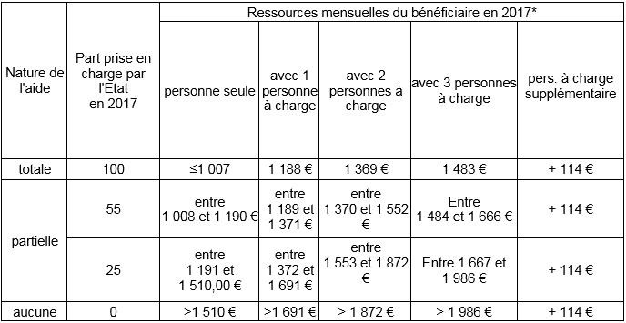 Barreau Créteil bareme AJ 2017